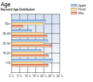 Keyword Age Distribution for Apple, Mac, and Flickr
