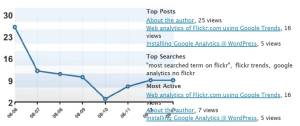 idaconcpts.com WordPress Blog Stats as of 08-13-08