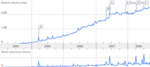 Search Volume Index of term, flickr, using Google Trends