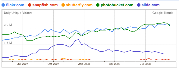 Daily Unique Visitors of 5 key players in the online photo sharing industry.