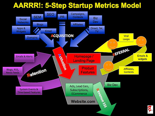 The AARRR Model from Dave McClure (Master of 500 Hats)