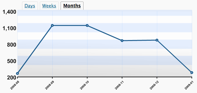 Number of monthly readers at idaconcpts.com