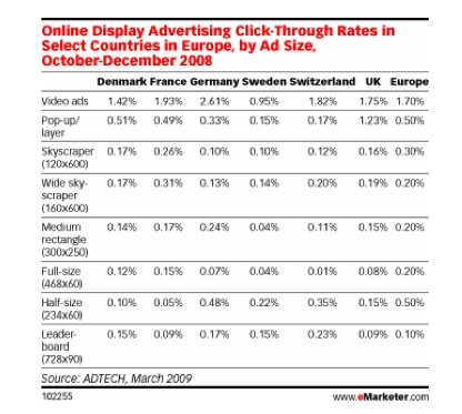 Video ads had the highest click-through rate of all online ads in Europe during October-December 2008.