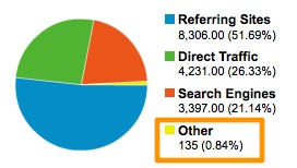 traffic-sources-overview-google-analytics