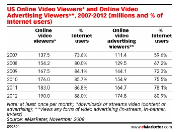 The number of U.S. online video viewers is growing.